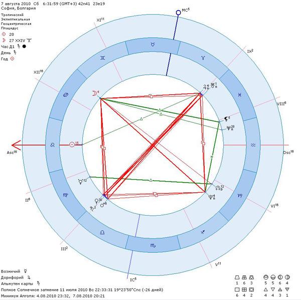 2010.08.07_astro_chart.jpg